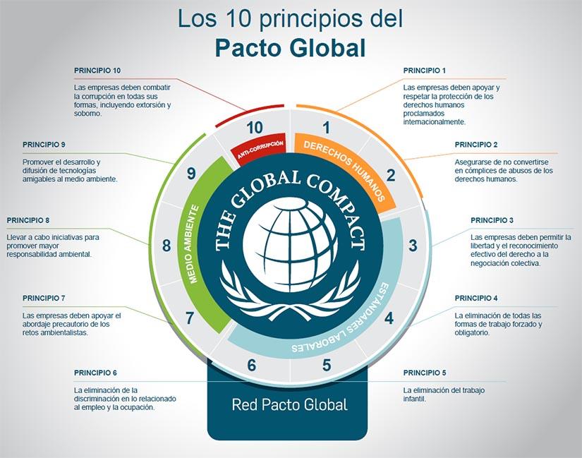 El Ayuntamiento de Carrión de los Condes ya forma parte del Pacto Mundial de las Naciones Unidas